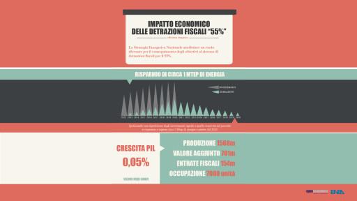 infografica impatto economico detrazioni